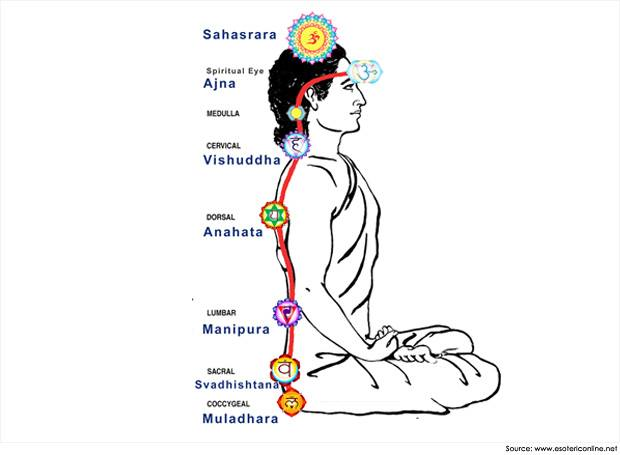 chakras kriya